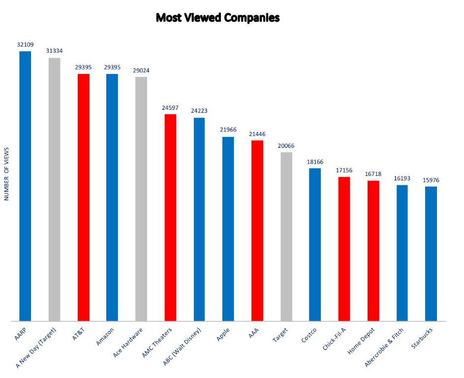 our most viewed companies